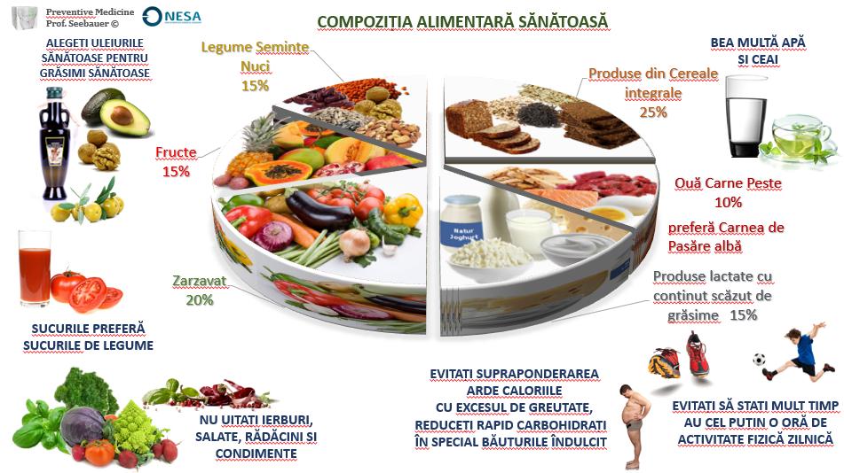 grăsimi bune sănătoase pentru pierderea în greutate