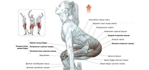 5 tehnici pentru a avea un abdomen plat