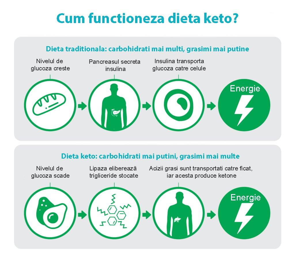 Țin o dietă dar nu scad în greutate - unde greșesc?