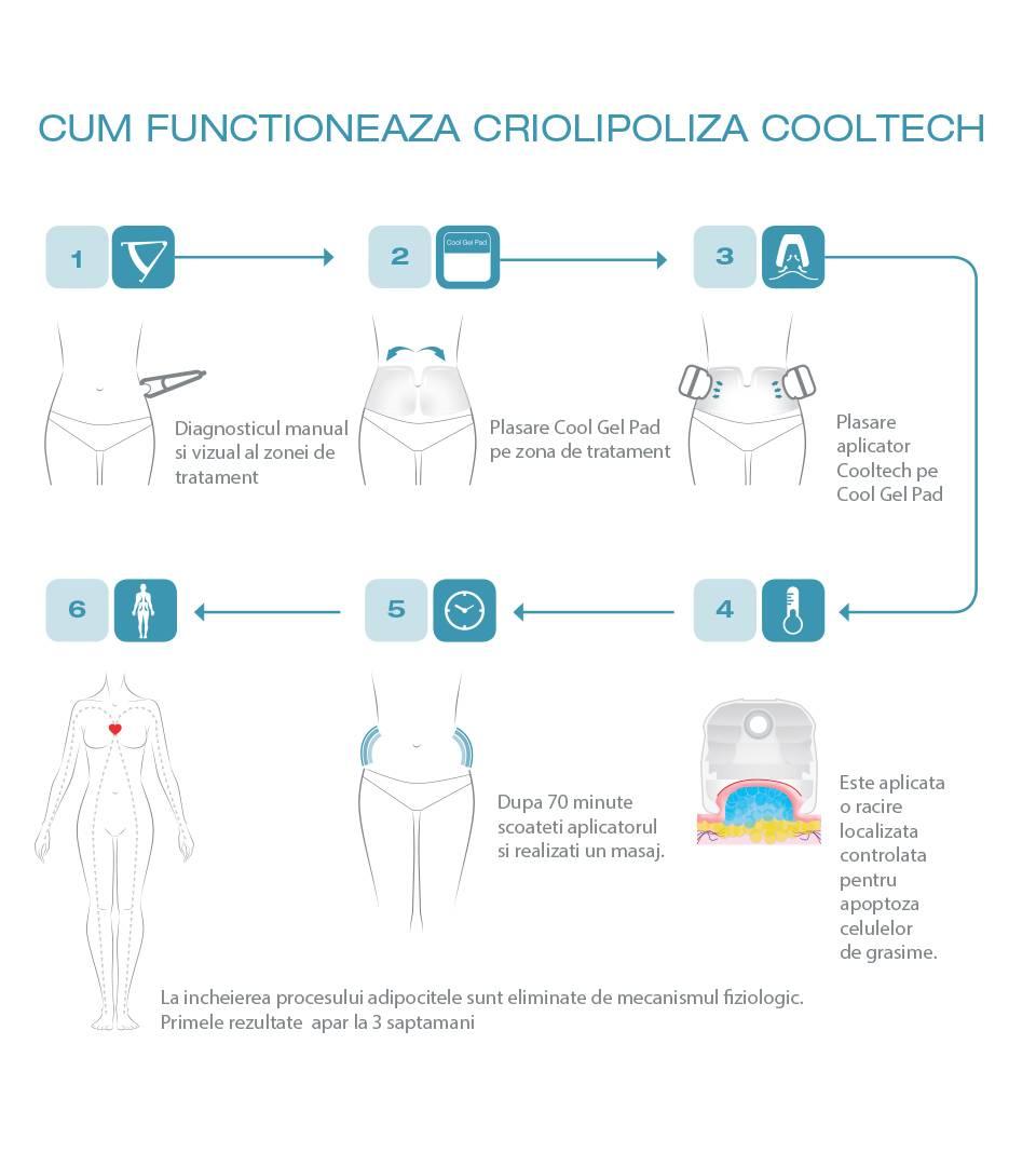 Cum să eliminați coapsa cu exces de grăsime și de ce există grăsime pe șolduri - Eczemă