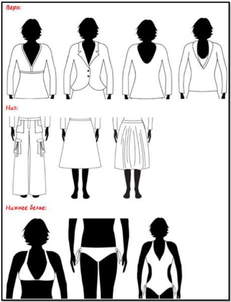 tipuri de corp de sex feminin pentru pierderea în greutate