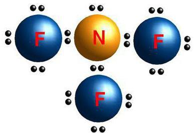 pierderea în greutate a oxidului de azot