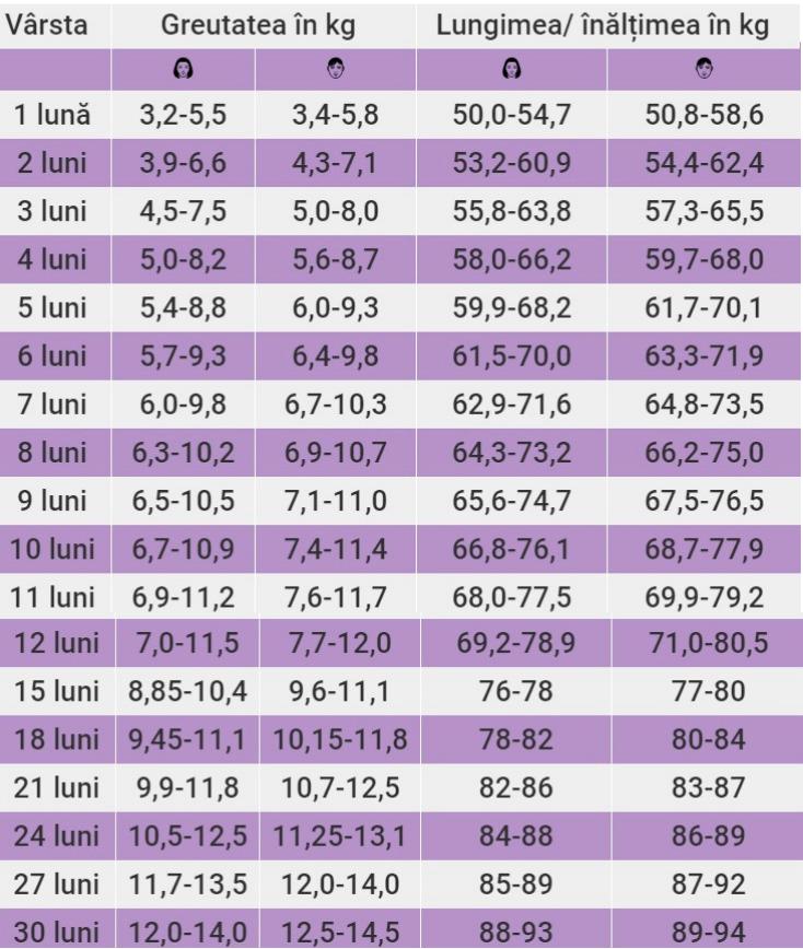 Pierdere în greutate de 4 kg în 4 luni)