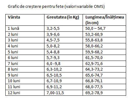 scădere în greutate în 4 luni)