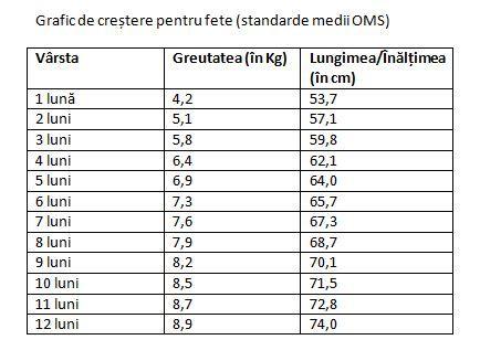 scădere în greutate 1 lună)