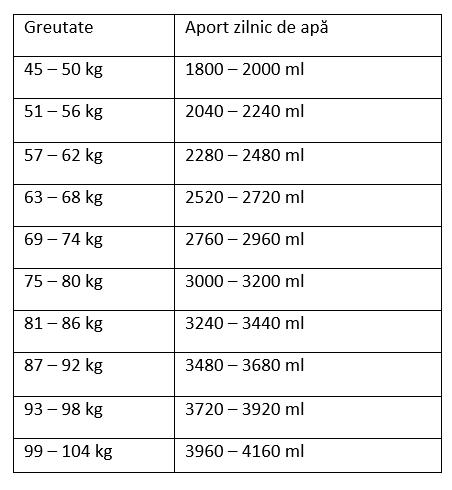 pierdere în greutate optimă de gutuie ma