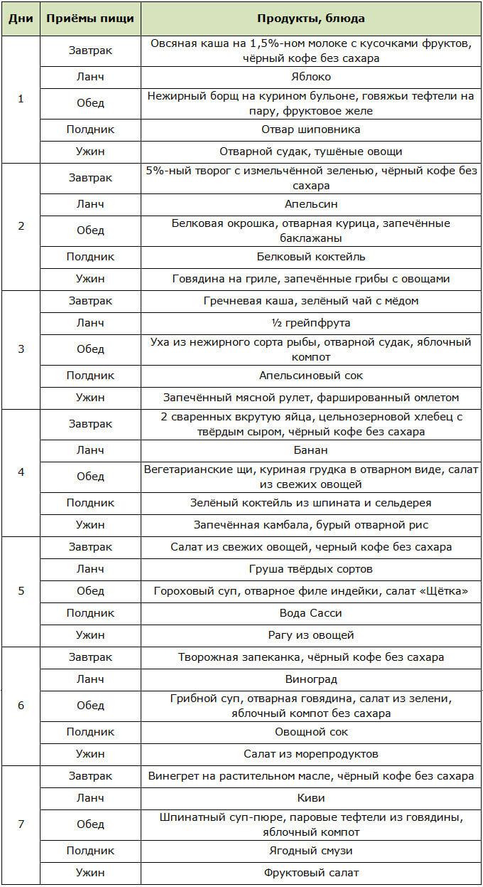Obiectivele adecvate de pierdere în greutate includ)