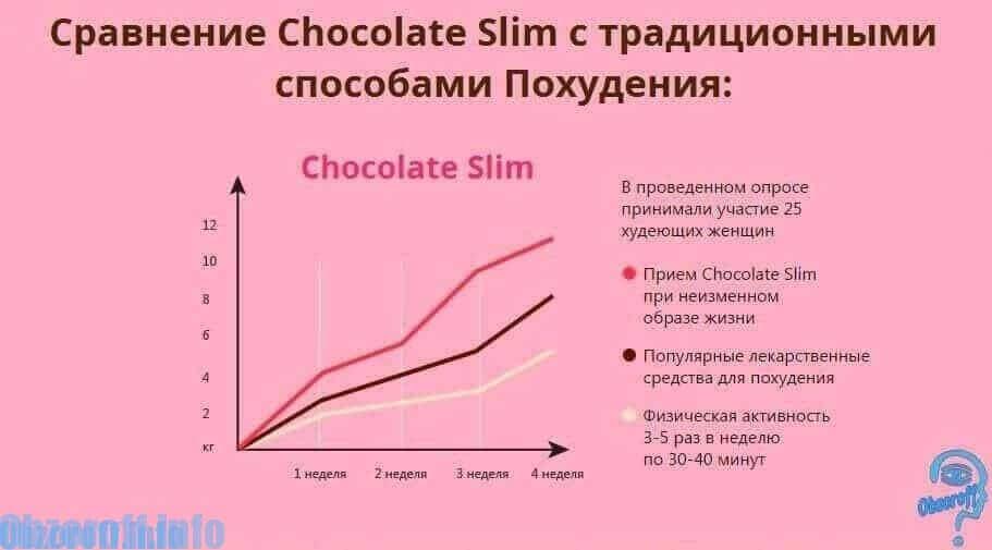 comparație cu pierderea în greutate pic