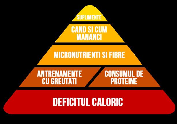 Eurodiet: o metodă de pierdere în greutate sub supraveghere medicală