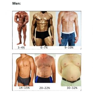 pierde 9 la sută grăsime corporală)