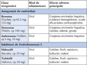 pierderea în greutate va ajuta hipertensiunea pulmonară)