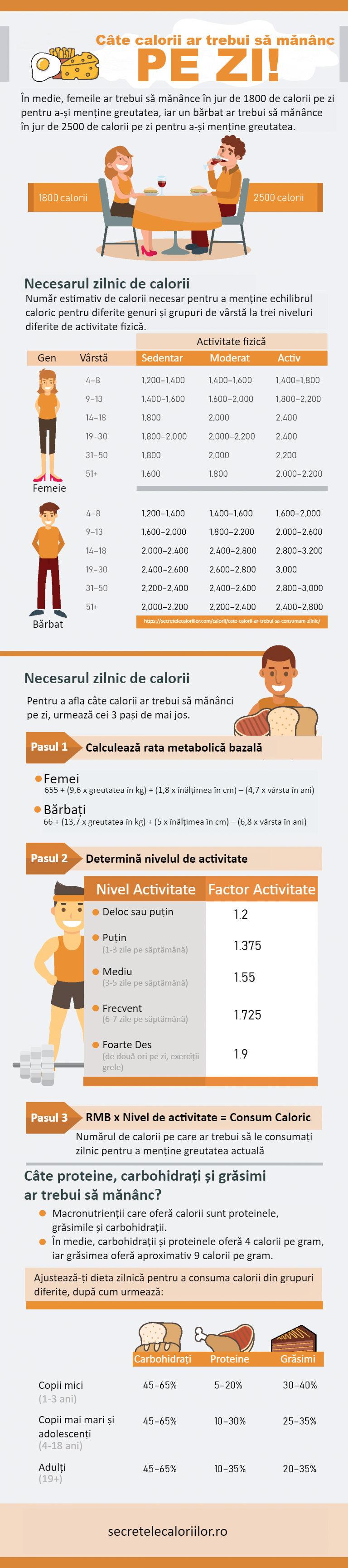 scădere în greutate mifflin)
