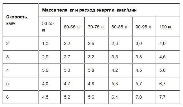 21 și nu poate pierde în greutate)