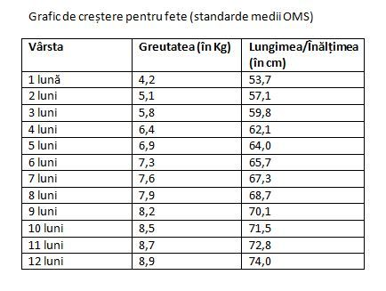 scădere în greutate 4 luni)