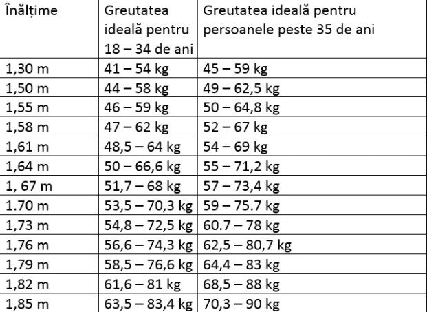 pierdere în greutate htv)