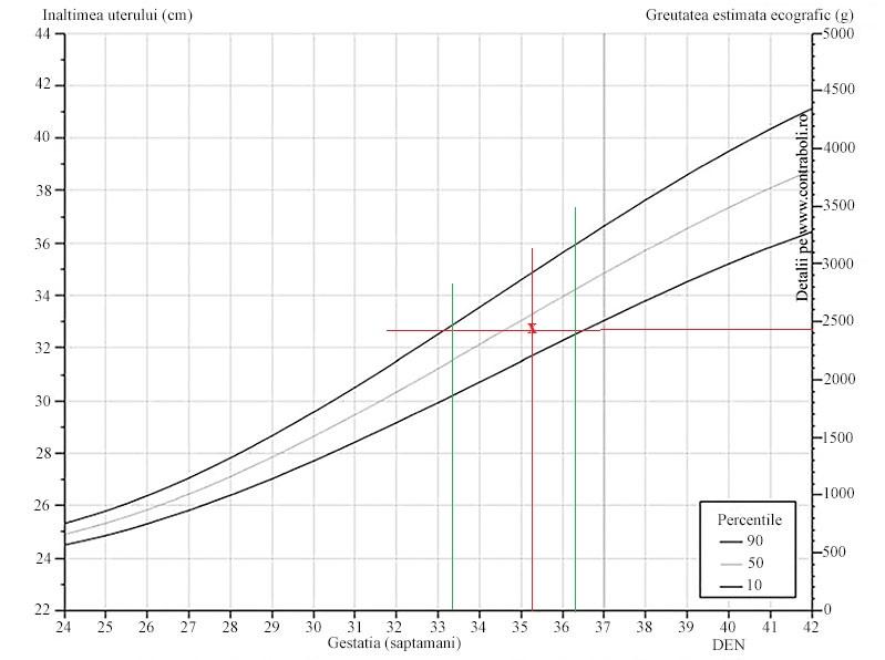 pierdere în greutate normală pe săptămână kg)