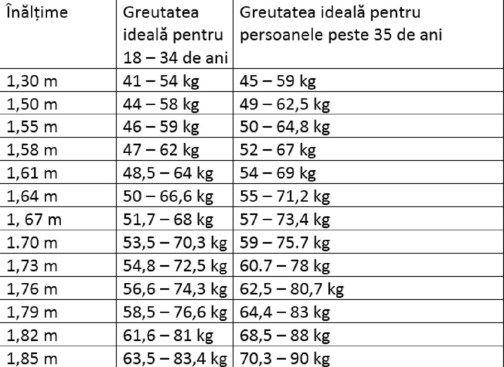Pierdere în greutate 70 kg la 55 kg