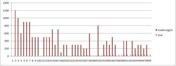 pierderi de grăsime polioliști