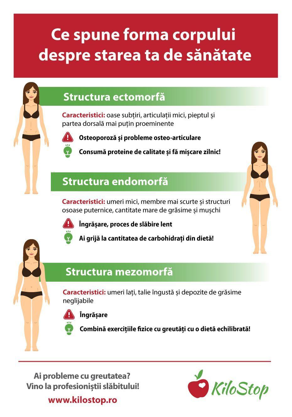 starea de sănătate pierderea în greutate)
