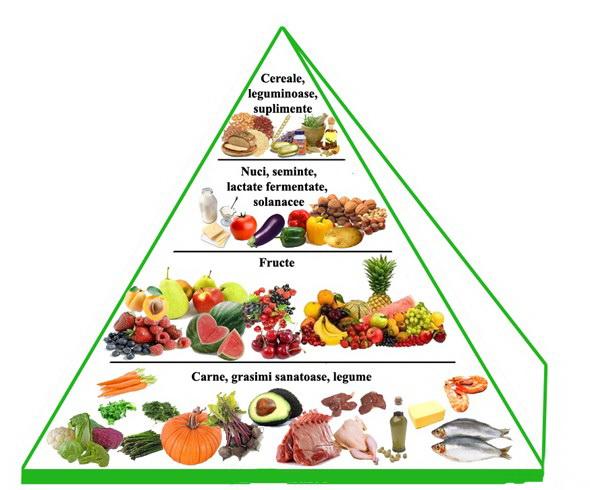 Carbohidraţii şi Indicele Glicemic în diete şi cure de slăbire - CSID: Ce se întâmplă Doctore?