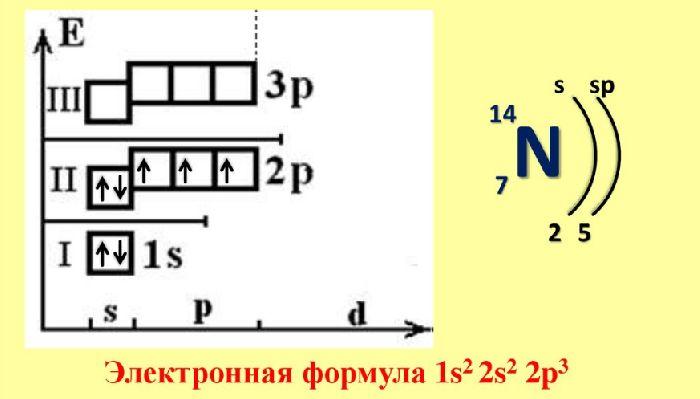 pierderea în greutate a oxidului de azot)