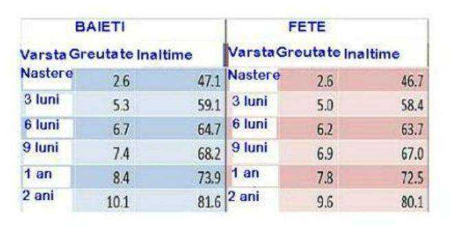 scădere în greutate în 6 luni)