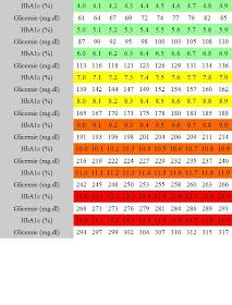 efect de pierdere în greutate asupra hba1c