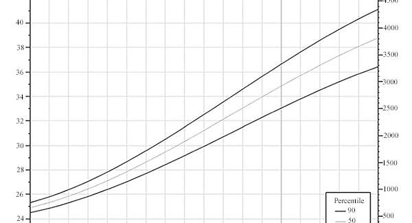 Ecografia in sarcina: cresterea si greutatea fatului