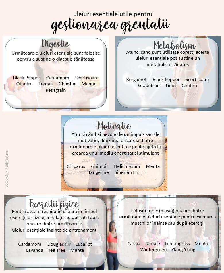scădere în greutate înainte de mulțumire)