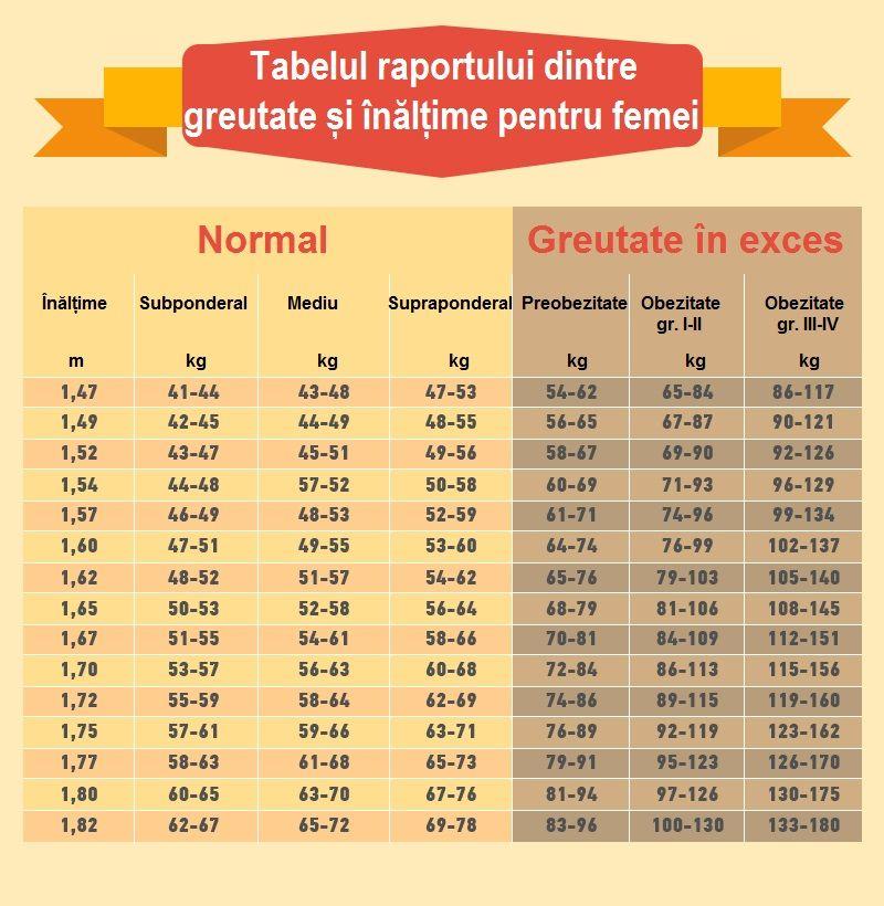 estimare pierdere in greutate - Forumul Softpedia