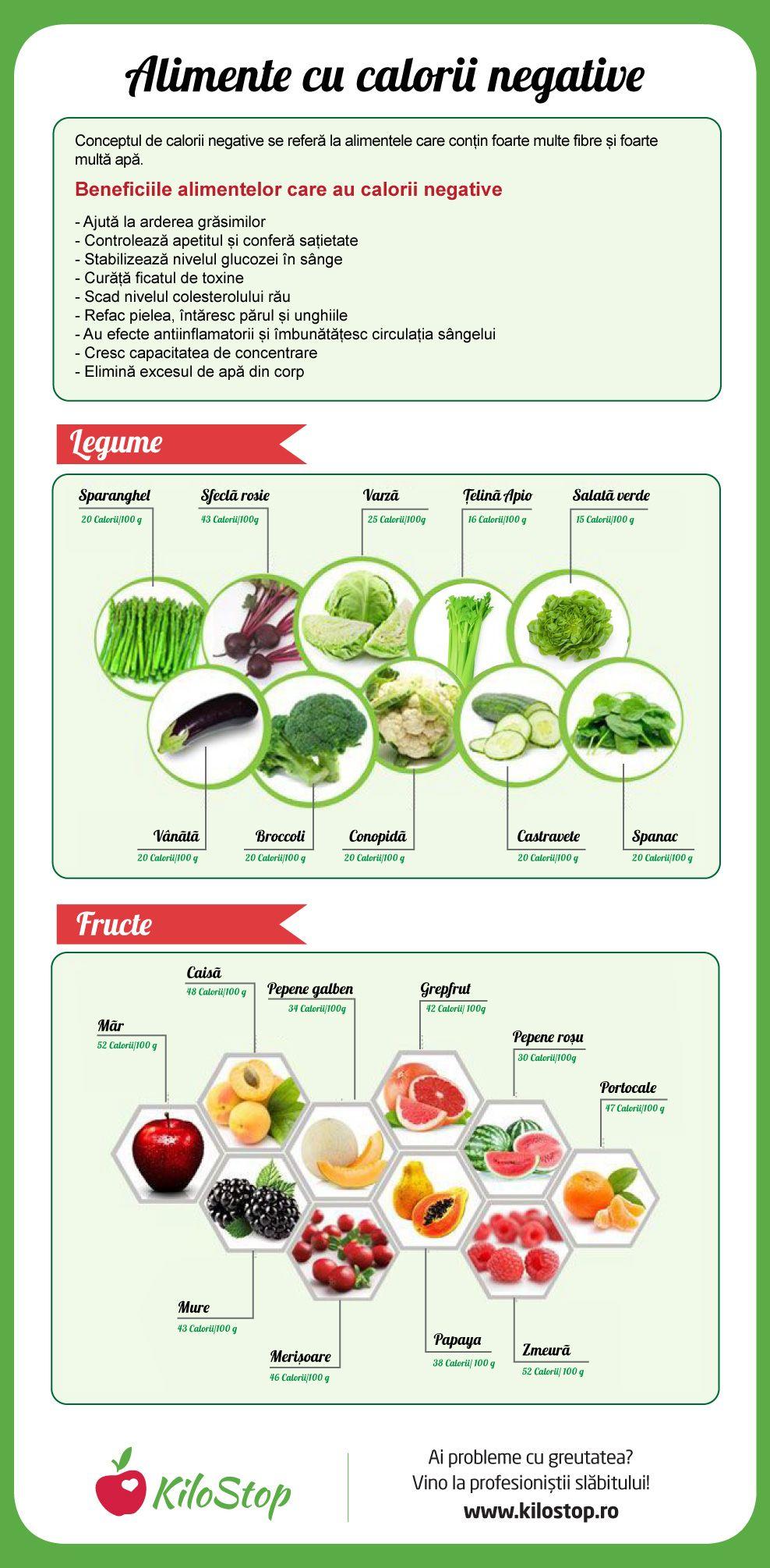 ce este sănătos pentru pierderea în greutate)