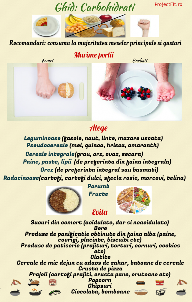 Dieta ingerilor sau cum sa slabesti 10 kg in doua saptamani - Slab sau Gras