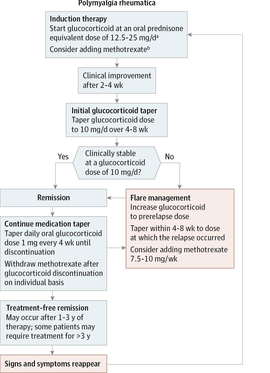 Polimialgia reumatică - cauze, simptome, diagnostic, tratament și recomandări