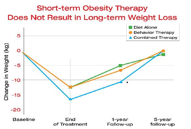studiu de scădere în greutate xyrem