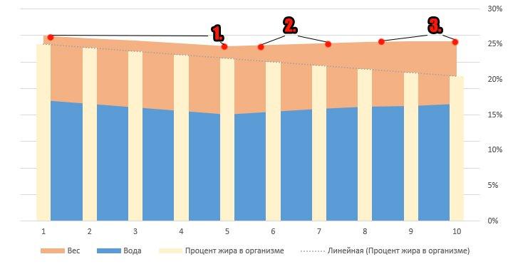de ce se opresc perioadele cu pierderea în greutate)