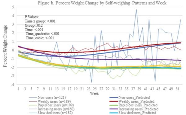 dinamica pierderii în greutate)