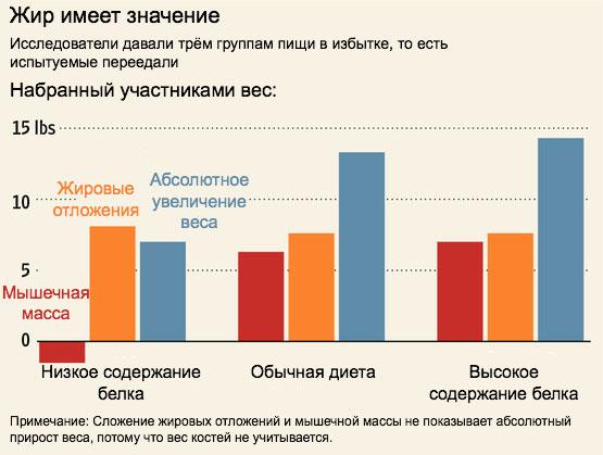 scăderea în greutate în sus și în jos)