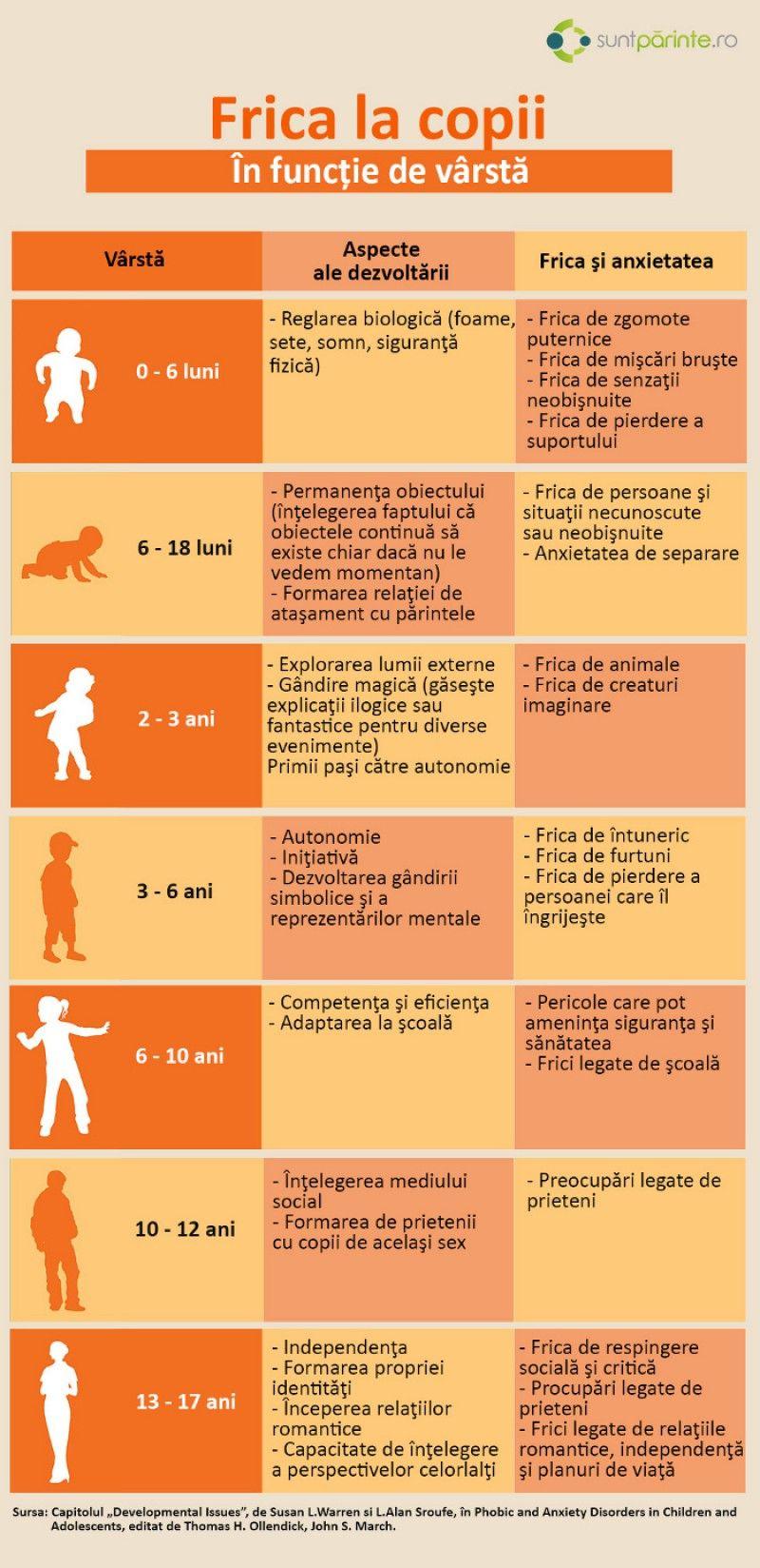 frici de pierdere în greutate)