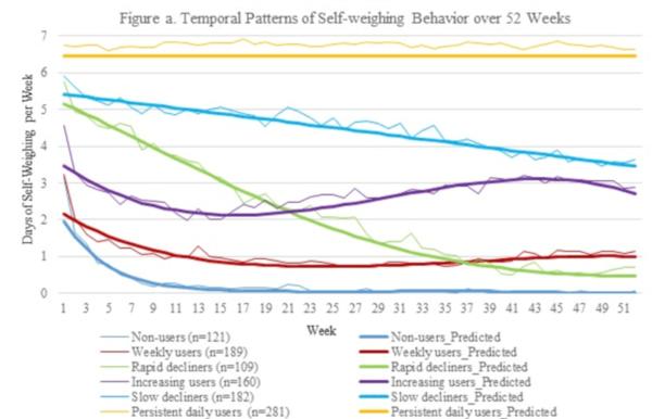 grafică pentru pierderea în greutate