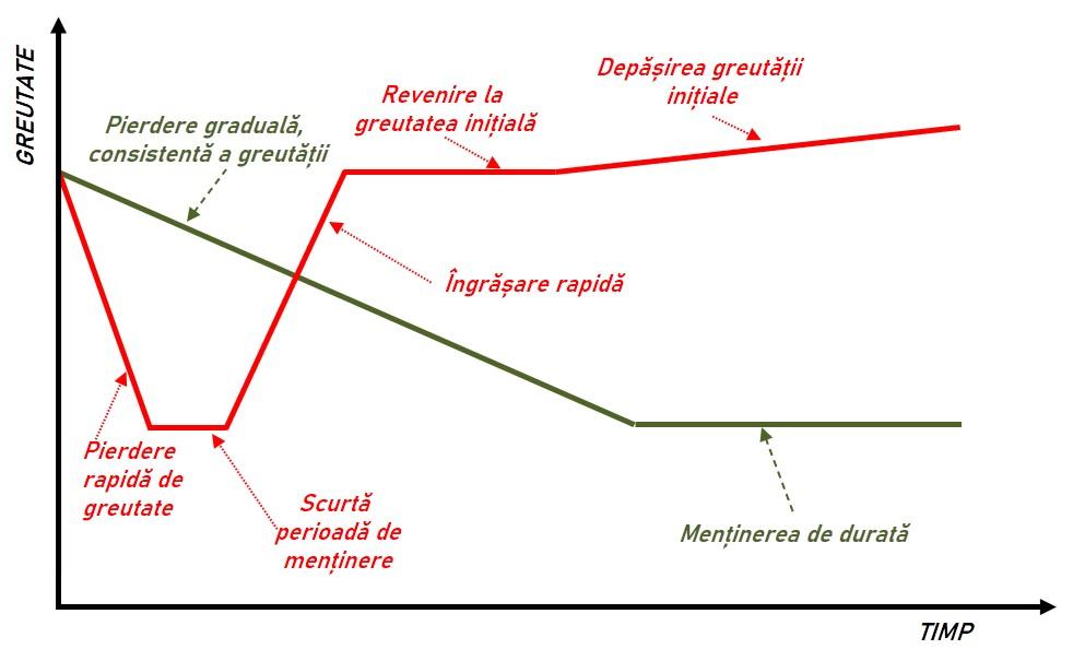 Graficul de pierdere în greutate în timp)