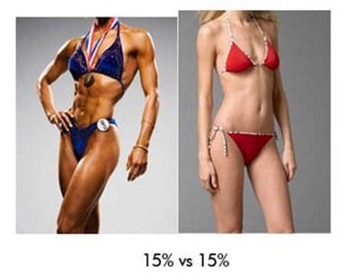 pierde 20 la sută grăsime corporală
