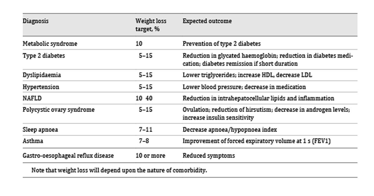 Interventie Alimentara in Diabetul Zaharat – [Studiu Virta 2017]