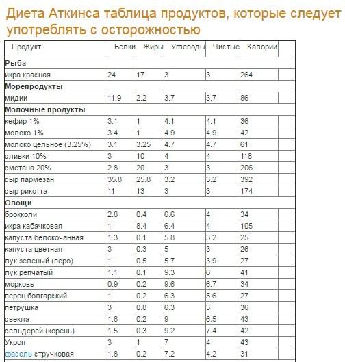 pierderea în greutate a tubului de alimentare)