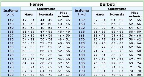 pierderea în greutate înălțime