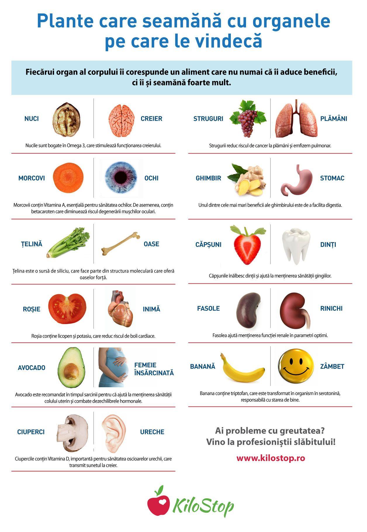 starea de sănătate pierderea în greutate