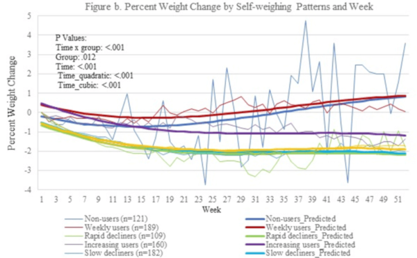 definiție semnificativă a pierderii în greutate