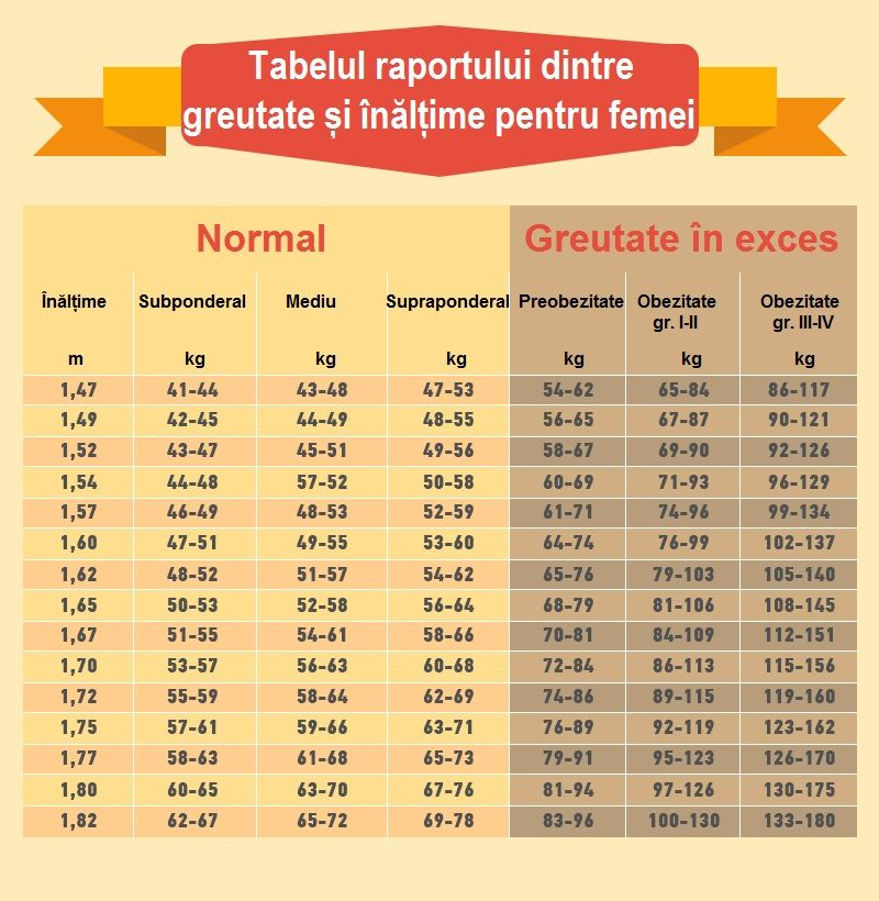 Pierdere în greutate de 73 de kilograme)