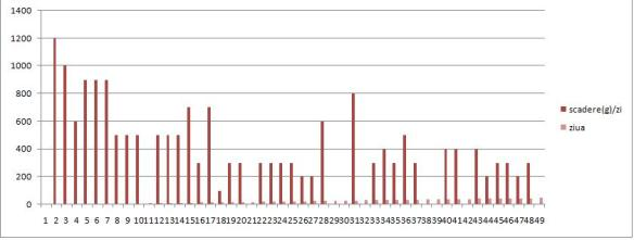 Graficul de pierdere în greutate în timp