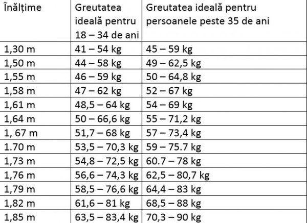 pierderea în greutate înălțime)