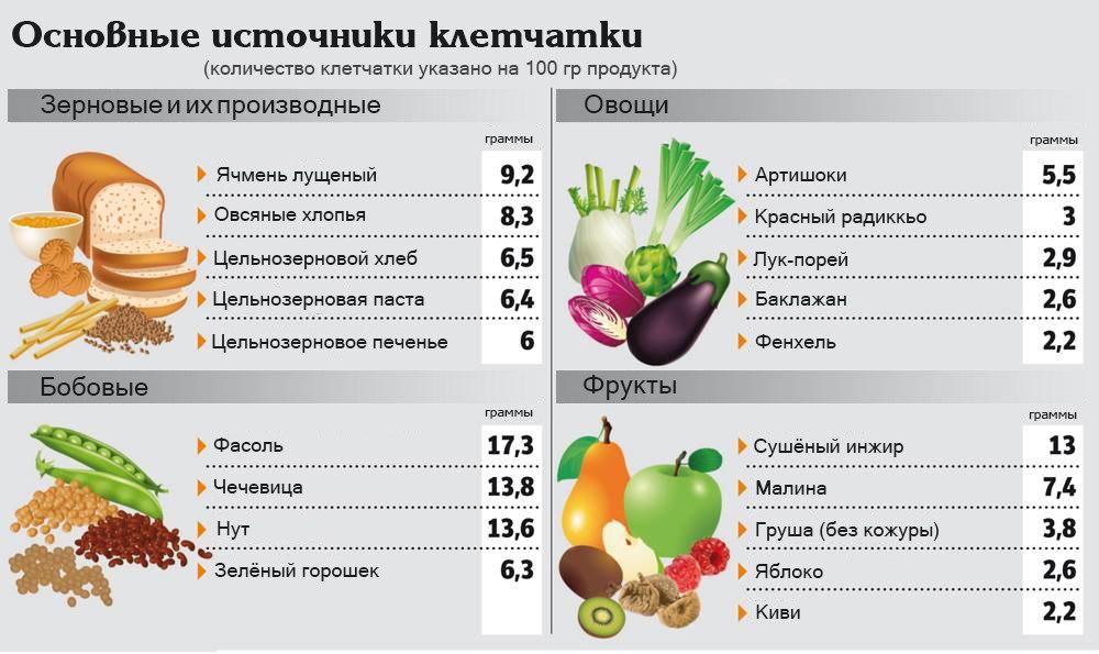 pierderea în greutate materii prime)